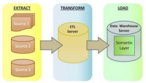 data warehouse etl