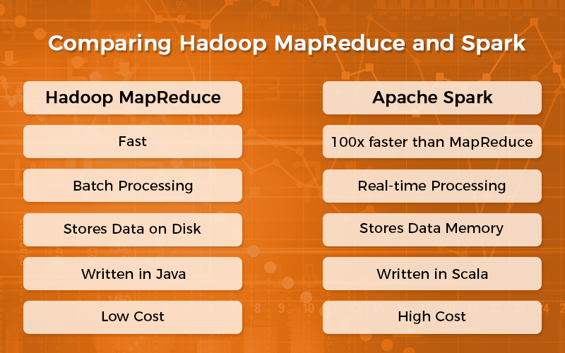 difference spark and hadoop mapreduce