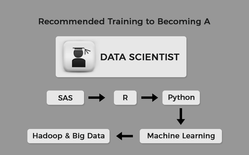 Basic Skillset for a Data Scientist