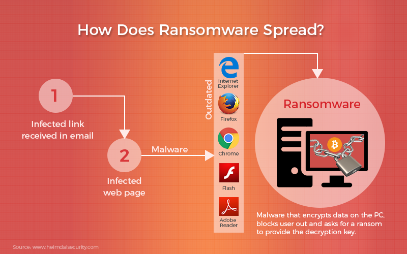 How ransomware spreads