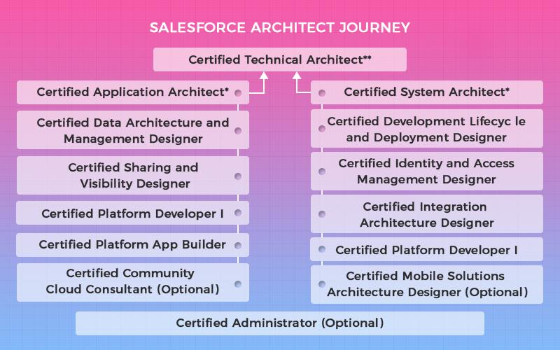 Salesforce Certification for Architect