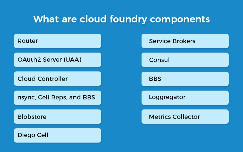 Cloud Foundry Components