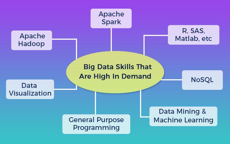 big data skills in demand 2017