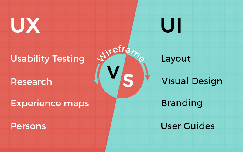 UX vs UI - Difference