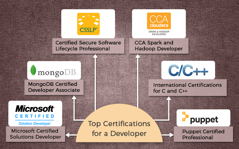 Top Developer Certifications in 2017 | SpringPeople Blog