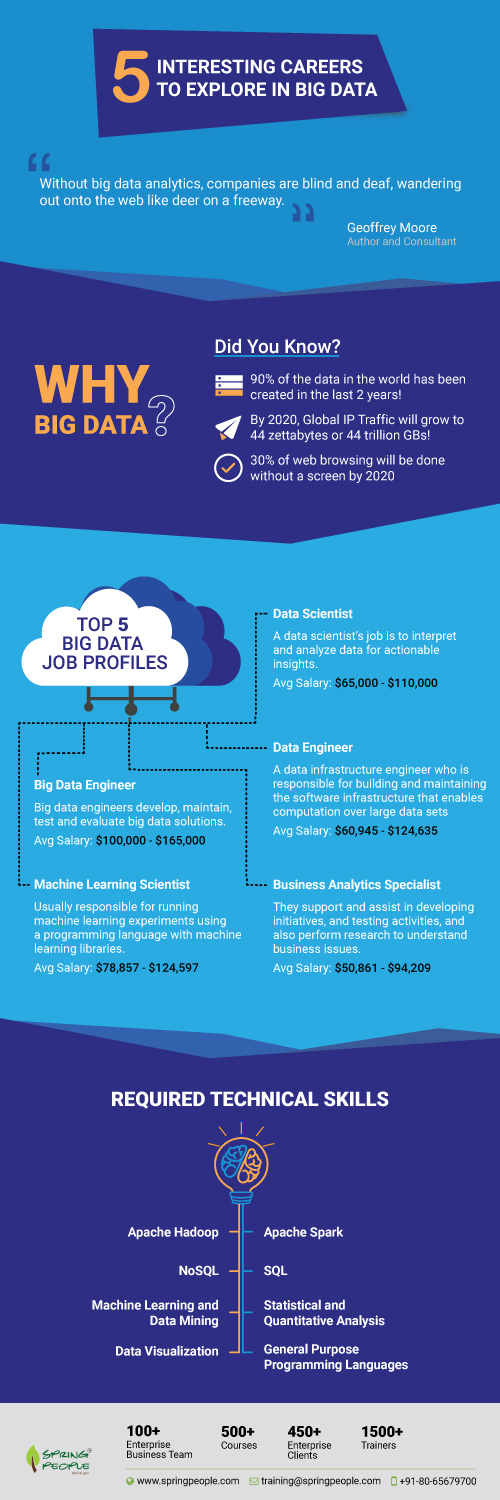 5 Interesting Careers to Explore in Big Data
