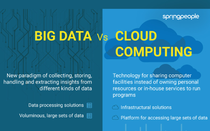Big Data vs Cloud Computing
