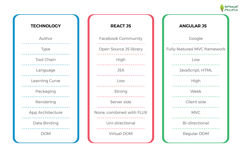 Diffreence between React Js and Angular Js