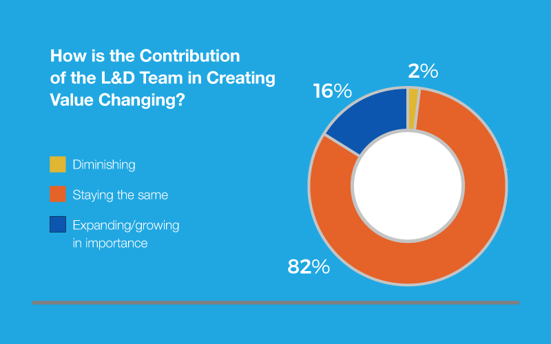 Contributions of the L&D Team