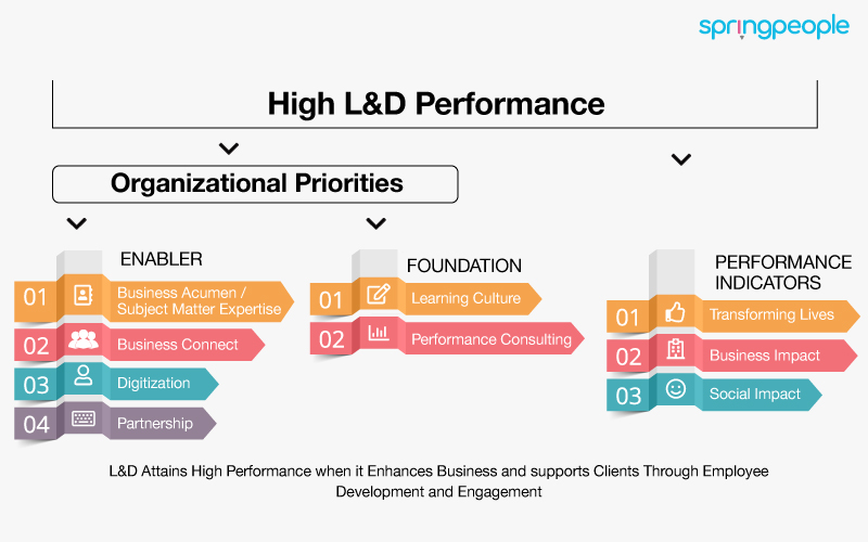 High L&D Performance Organizational Priorities