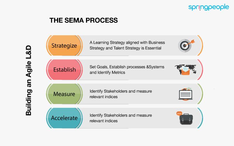 The sema process