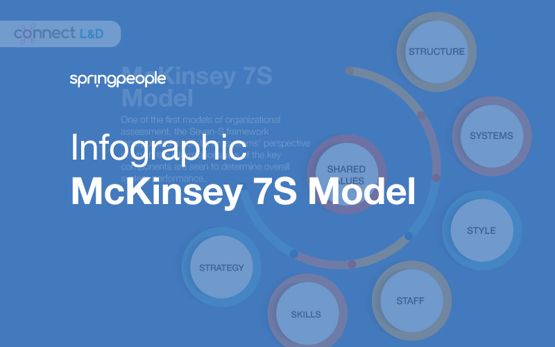 Infographic: McKinsey 7S Model for Organizational Development