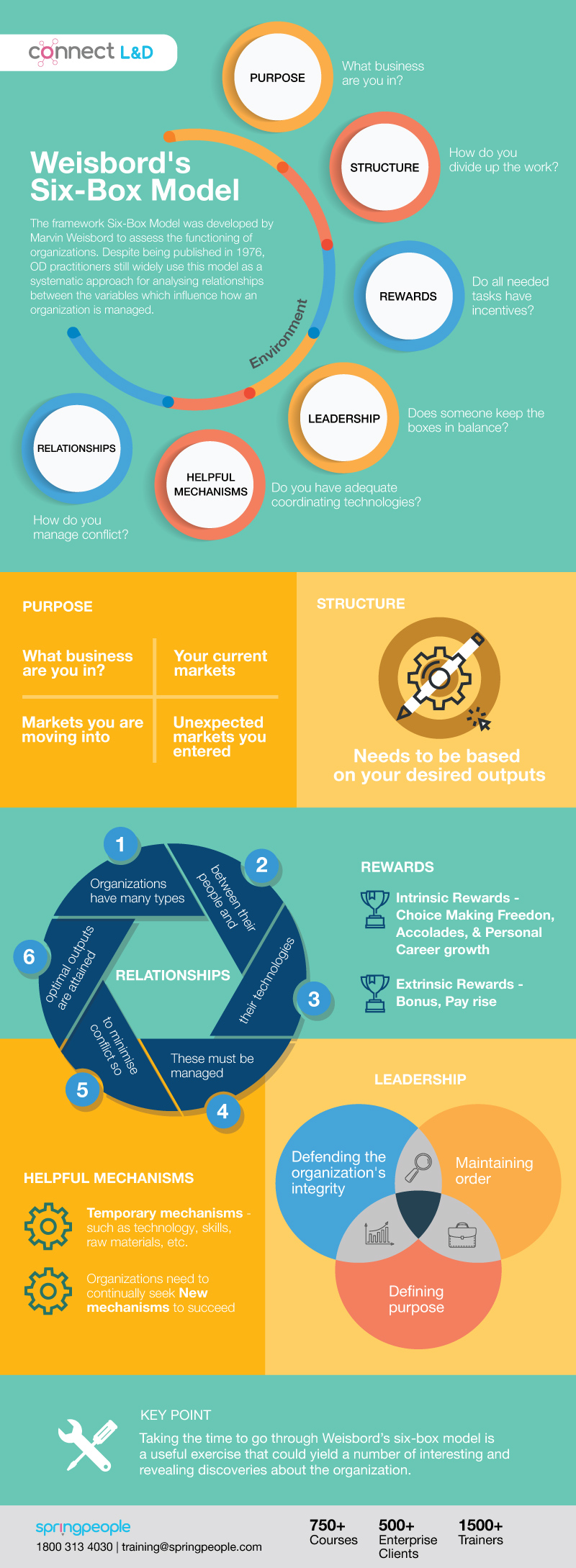 Weisbord's Six-Box Model for Organizational Development