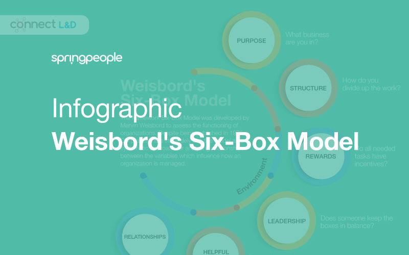 Infographic: Weisbord's Six Box Model for Organizational Development
