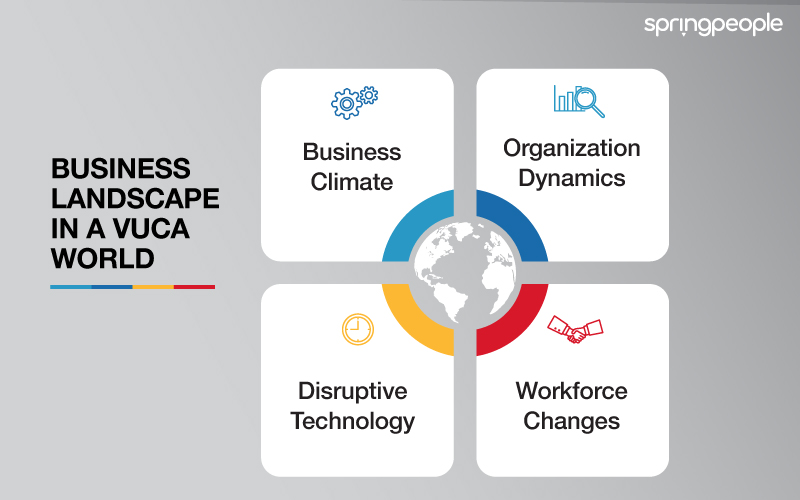 Business Landscape in a VUCA world