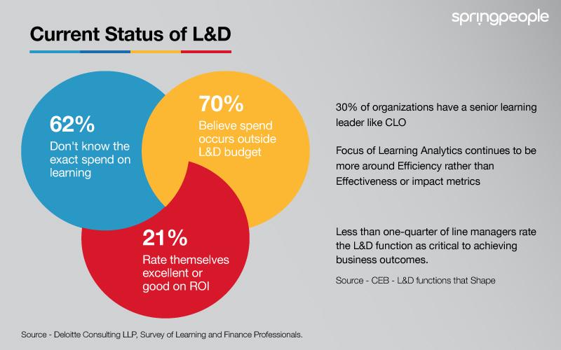 Status of L&D