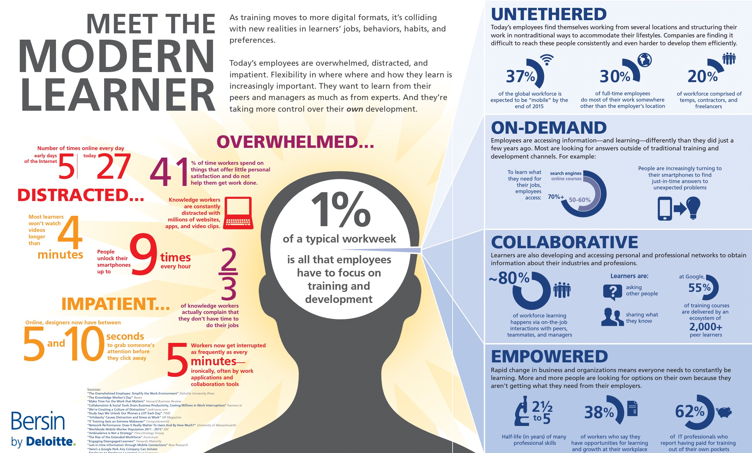 the modern learner infographic