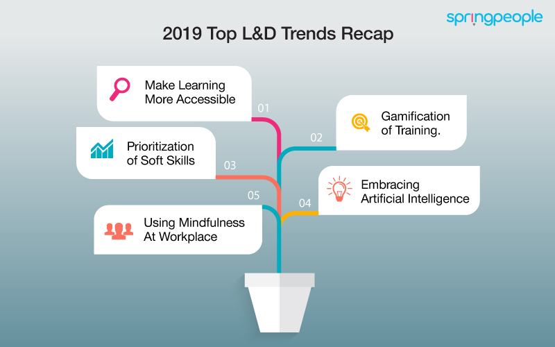 Top L&D Trends to Adopt in 2019